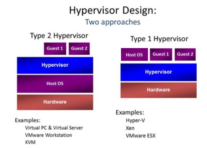 virtualization types